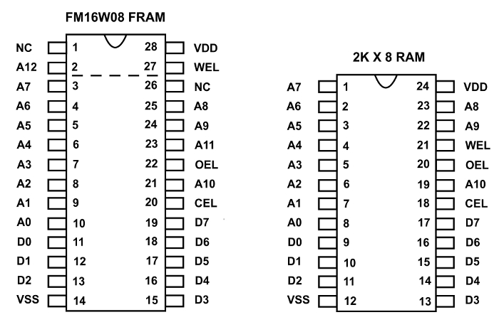 Figure 1 - Pinouts of the 28 pin FM16W08 FRAM compared to the typical 24 pin 2kx8 static RAM
