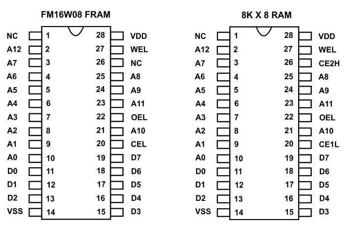Figure 4 - Comparing pinouts of 8kx8 FRAM and 8kx8 static RAM
